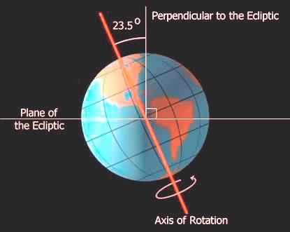 Berat Dan Poros Bumi